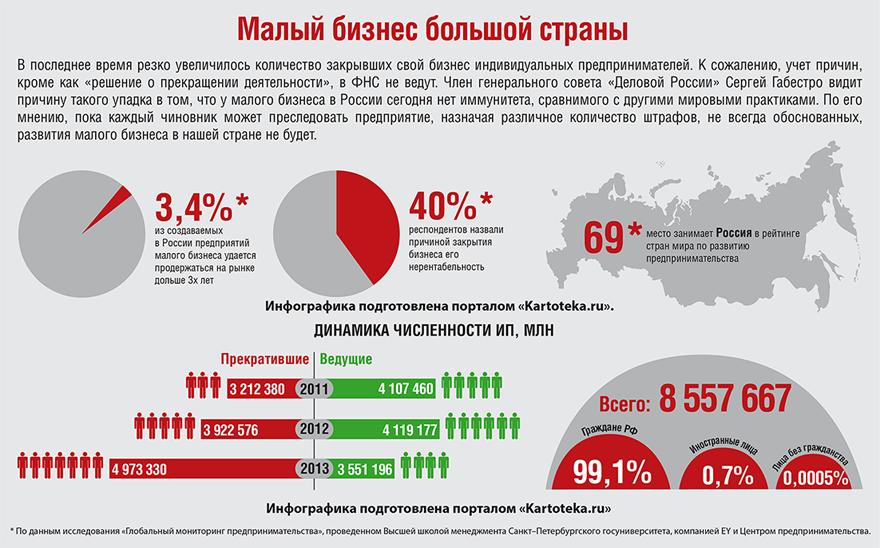 малый бизнес в россии
