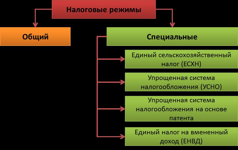 В настоящее время в рф применяется 5 видов налогового режима