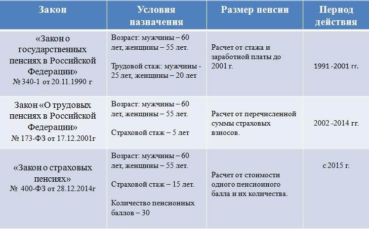 Данные о пенсионном стаже